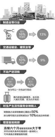 落实减税政策,浙江全年减费税1500亿